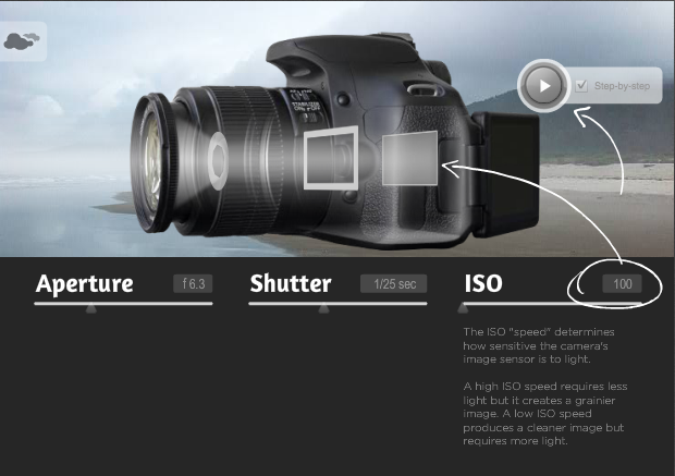 DSLR Camera Explained in a simulation - SnapHappyMom.com